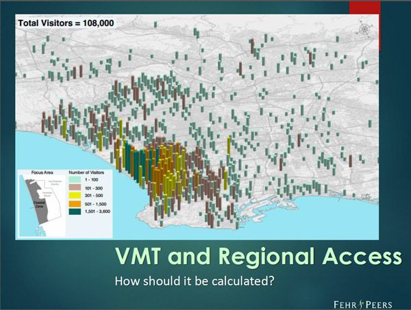 This interesting slide showed how cell phone data is used to measure visitors to Manhattan Beach area.  It helps the planners figure out parking and transportation. They learned that 80 percent of the beach visitors came from within 10 miles.
